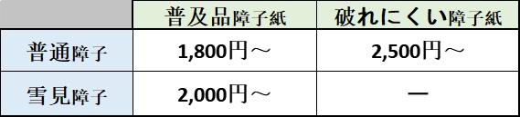 藤沢表具店障子張り替え価格表