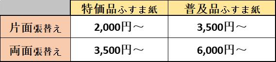 藤沢表具店襖張替え・新調価格表