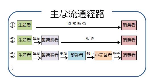 お米の流通って複雑 | 株式会社吉野屋 reliance yoshinoya
