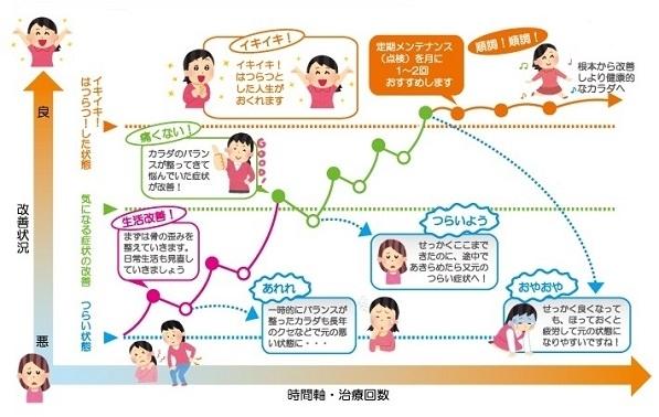 根本改善への道のりをグラフ化したイラストです