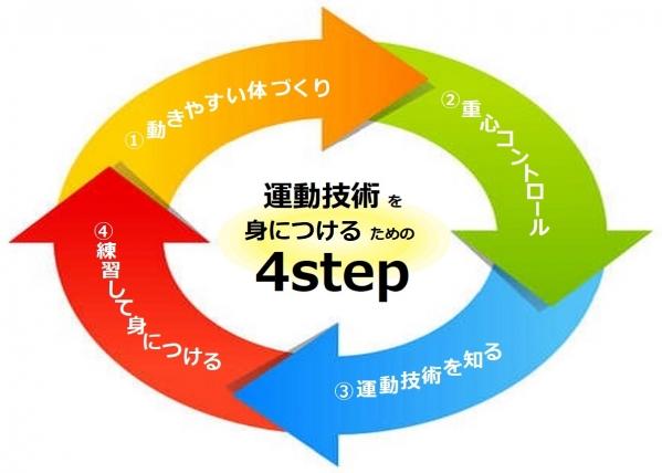 運動技術を身につけるための4stepを図示したものです