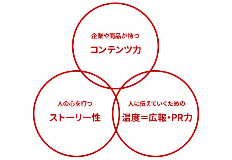必要な3つの力